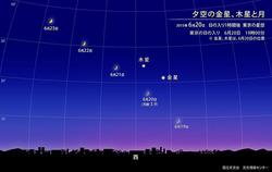 夕空の金星、木星と月