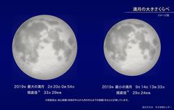 今年最小の満月(2019年9月)