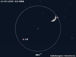 12月5日 月と火星が接近