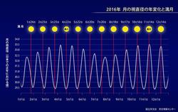 今年最小の満月(4月22日)と並べて比較