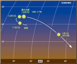astro20131207