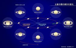 土星の環の傾き