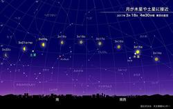 月が木星や土星に接近