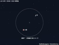 6日 月と火星が接近