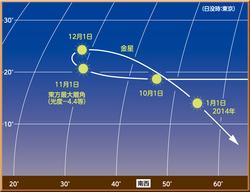 宵の明星の金星が東方最大離角