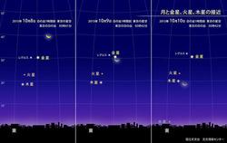 月と金星、火星、木星の接近