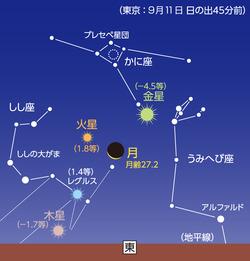 9月11日 夜明け前、月や惑星が大集合