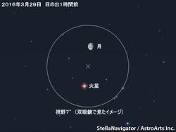 3月29日 月と火星が接近