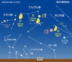 8月4日 月と土星が大接近