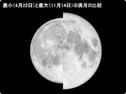moon_size