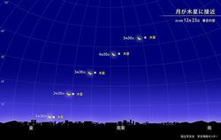 月が木星に接近