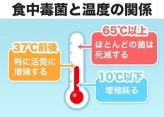 食中毒と温度の関係