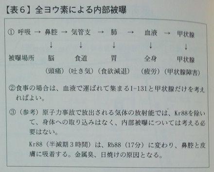 『東海村「臨界」事故』表6