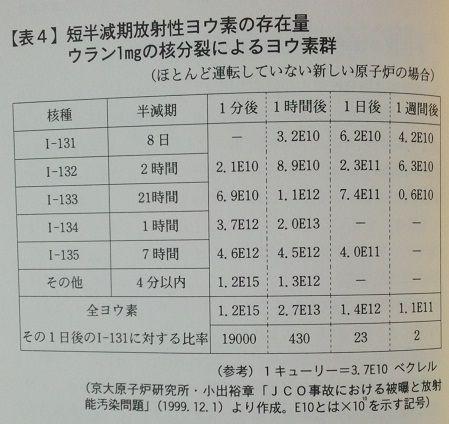 『東海村「臨界」事故』表4
