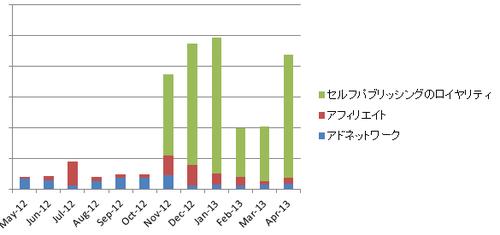 KDPをはじめてAdSenseをやめた話(ブログの売上構成比の変化を公開します)