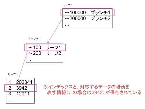 MyISAMのインデックスの構造