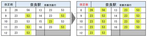 JR奈良線 ダイヤ改正2020 奈良発