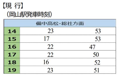 桃太郎線 現行(2021年ダイヤ改正)