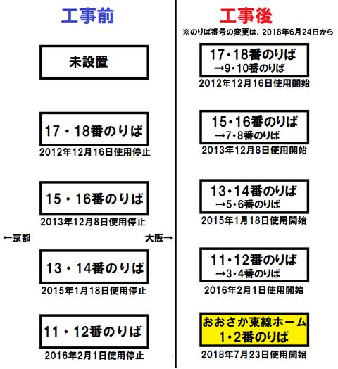 新大阪駅の1・2番のりば、使用開始は2018年7月23日(月)! 京都方面の特急列車が発車!