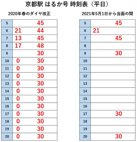 京都駅 はるか 2021年5月~(2020年と比較)