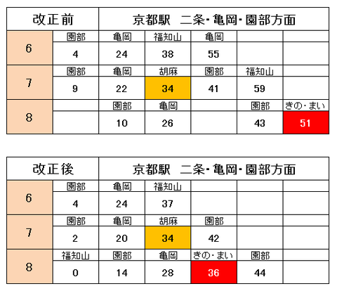 嵯峨野線 京都駅 時刻表