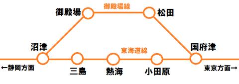 東海道線と御殿場線