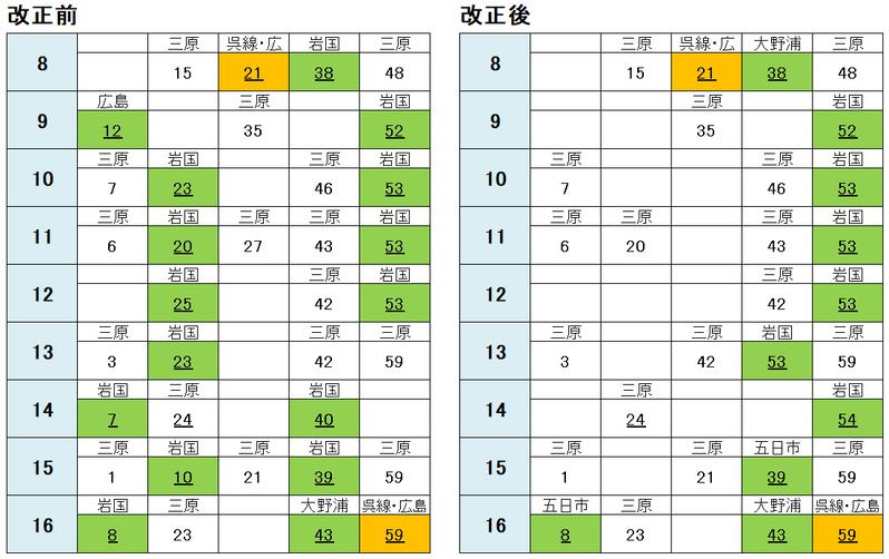 糸崎駅 広島方面(平日)