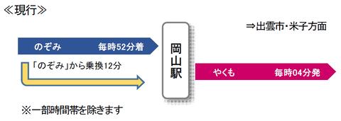 新幹線からやくもへの接続・現行
