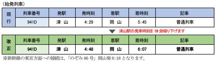津山線 始発列車2021