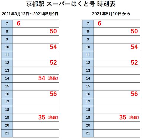 京都駅 スーパーはくと 5月10日~