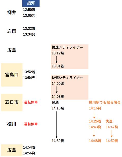 銀河上り 柳井~広島2