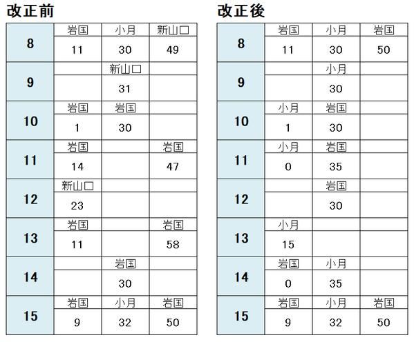 下関駅 岩国方面2021