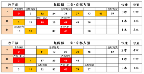 ☆嵯峨野線 ダイヤ改正2014 新旧比較☆ 休日朝のダイヤを見直し!