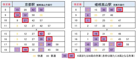 嵯峨野線 ダイヤ改正2020