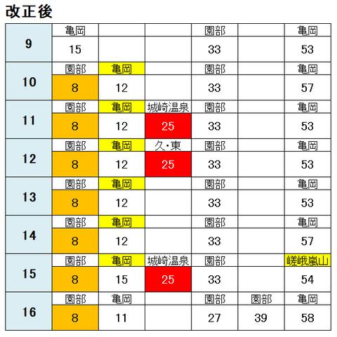 京都駅 嵯峨野線 改正後