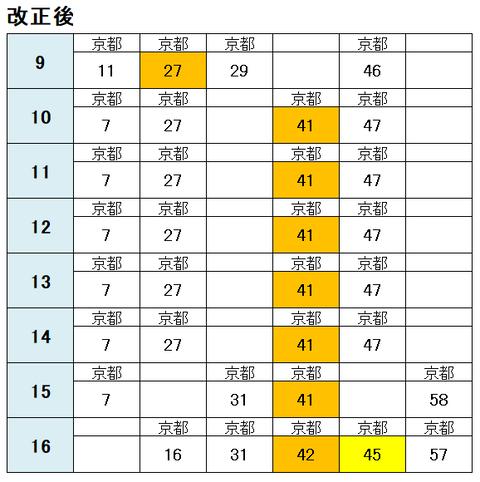 嵯峨嵐山駅 平日 改正後2021