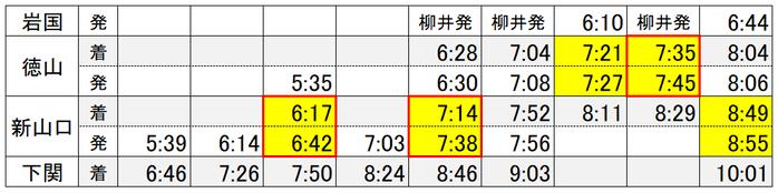 岩国→下関 朝