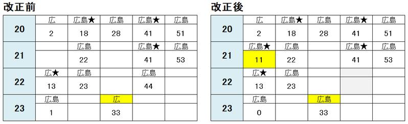 緑井駅 平日夜の広島方面2021