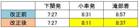 小串・滝部 2018年ダイヤ改正
