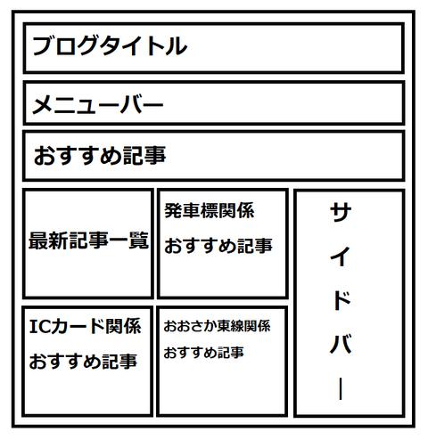 関西のJRへようこそ!トップページの理想