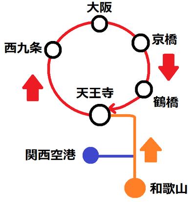 大阪方面行きの図