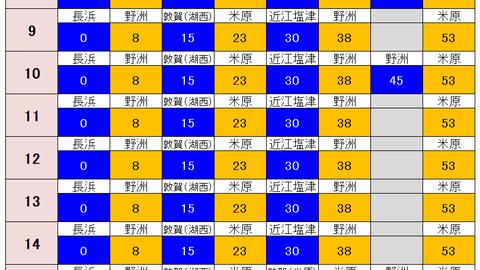 JR西日本の新快速、土休日の日中に減便。 野洲~姫路駅間で5往復を運転取り止め。(2021年5月1日~緊急事態宣言解除まで)