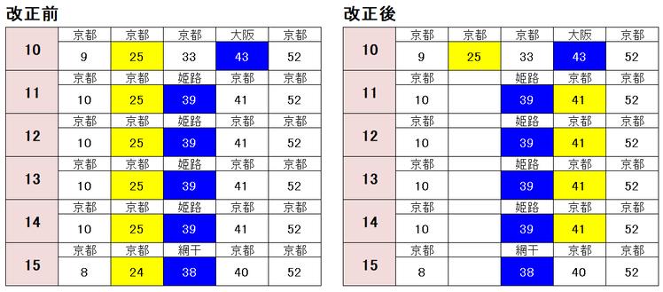 堅田駅 京都方面土休日2021