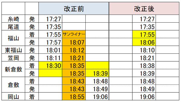 福山→岡山サンライナー2
