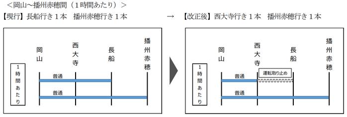 赤穂線 長船行き→西大寺行き(2021年春のダイヤ改正)