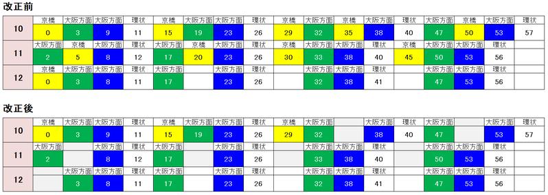 西九条駅(土休日)大阪方面2021