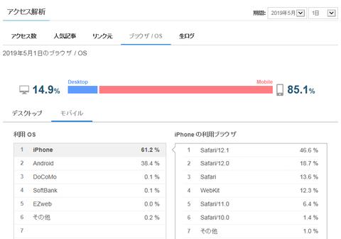 ライブドア アクセス解析 ブラウザ・OS