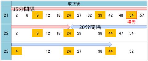 大阪駅 2018年ダイヤ改正(改正後)