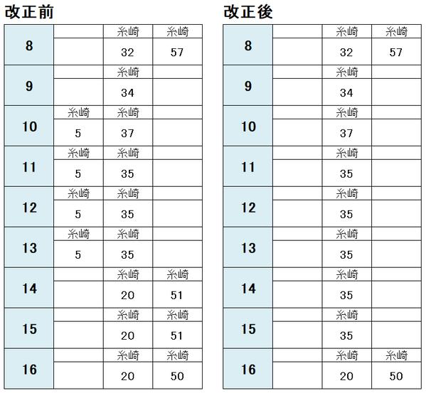 白市駅 三原方面(平日)