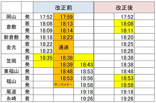 岡山→福山サンライナー2